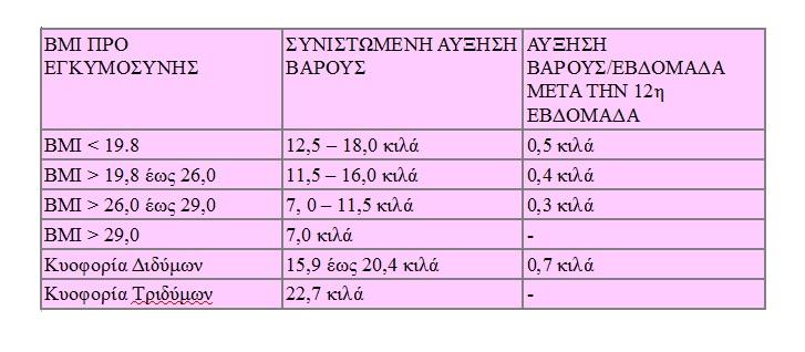 ... βάρους κατά την διάρκεια της εγκυμοσύνης είναι εξατομικευμένες και  σύμφωνα με τον Δείκτη Μάζας Σώματος (ΒΜΙ) της μητέρας πριν την εγκυμοσύνη  (ΒΜΙ ... f00694366c5
