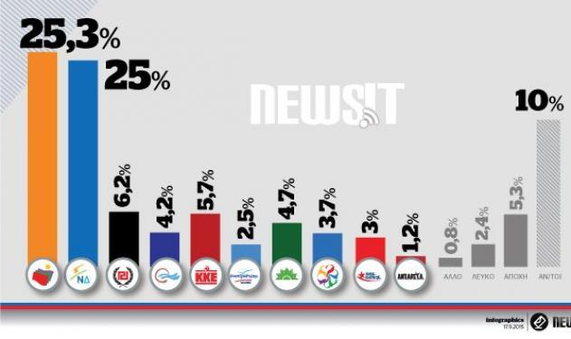 Δημοσκόπηση Αlco για το Newsit! Δες ποιο κόμμα προηγείται | tlife.gr