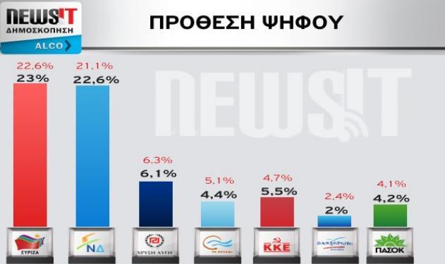 Εκλογές 2015: Δες την δημοσκόπηση της Alco για το Newsit! | tlife.gr