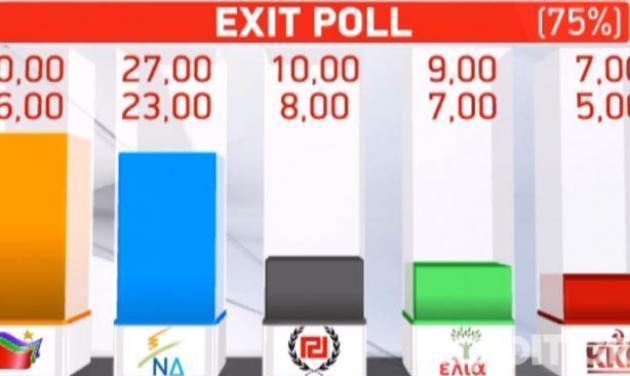 Ποιο κανάλι έβγαλε πρώτο το exit poll για τις ευρωεκλογές;