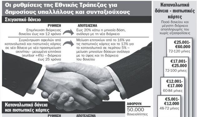Μικρότερες δόσεις στα δάνεια αποφάσισαν οι τράπεζες! | tlife.gr