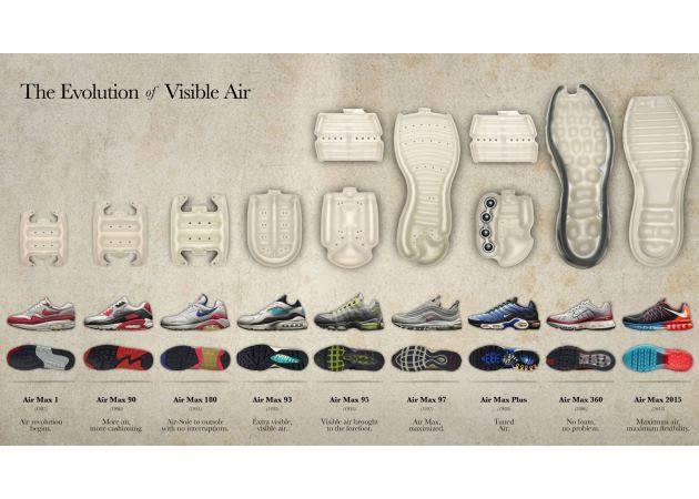 Nike Air Max από το 1978; Μάθε την ιστορία του | tlife.gr
