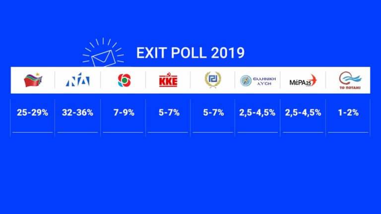Τι δείχνουν τα exit polls – Ποια είναι τα πρώτα συμπεράσματα | tlife.gr