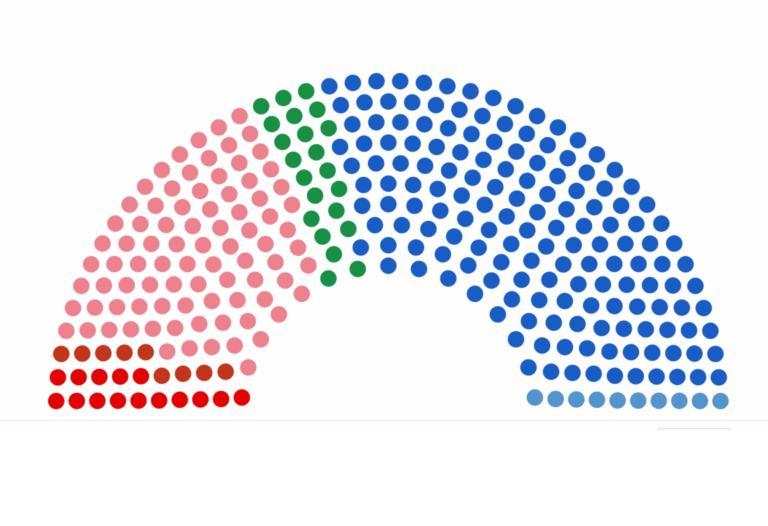 Το τελικό αποτέλεσμα των εκλογών – 8.32 μονάδες η διαφορά ΝΔ -ΣΥΡΙΖΑ | tlife.gr