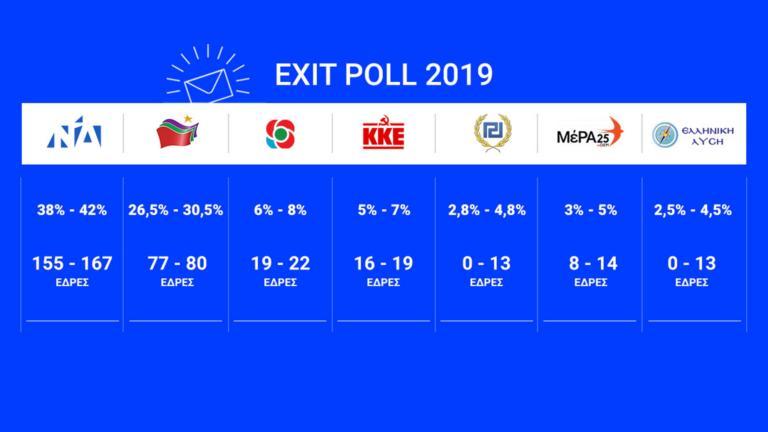 Εκλογές 2019 – Μεγάλη η διαφορά ΝΔ – ΣΥΡΙΖΑ δίνουν τα Exit poll! | tlife.gr