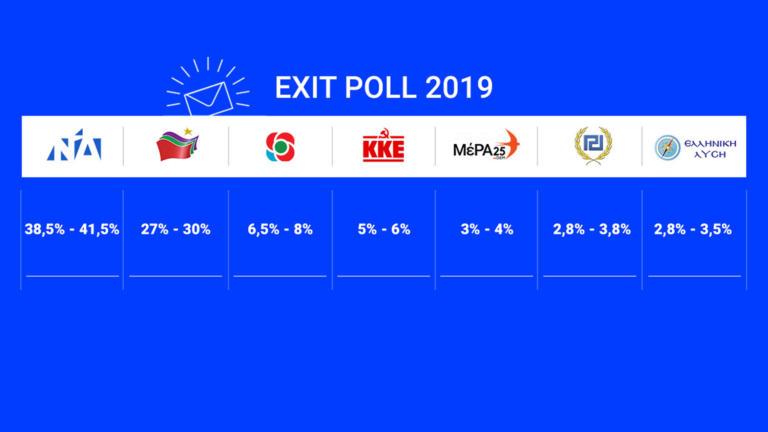 Τελικό exit poll: Μεγάλη νίκη του Κυριάκου Μητσοτάκη – ΝΔ: από 38,5 έως 41,5% – ΣΥΡΙΖΑ από 27% έως 30% | tlife.gr