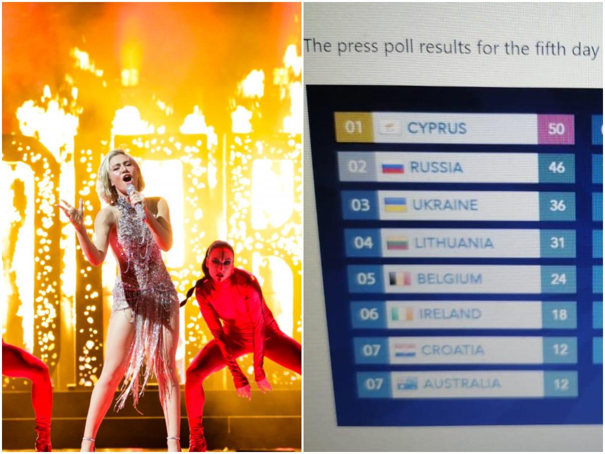 Eurovision 2021: Η Έλενα Τσαγκρινου πρώτη στη βαθμολογία των δημοσιογράφων